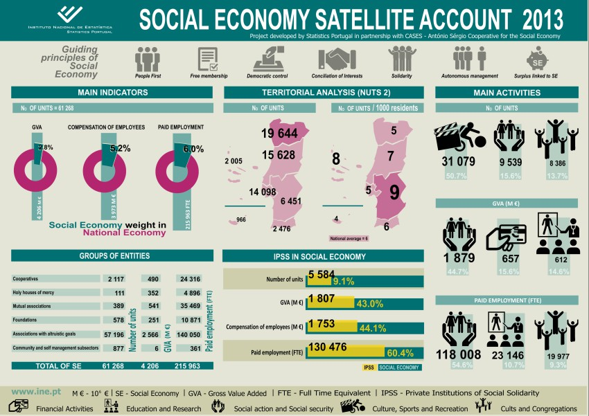 New Satellite Account for Social Economy for Portugal